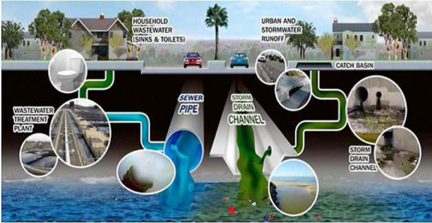 Water Stream Management Diagram showing water use in homes and stormwater runoff